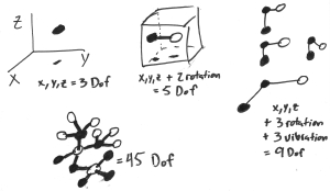 molecular DOF