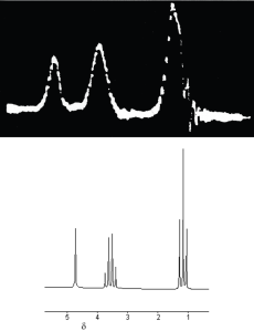 "The first published ""high-res"" NMR spectrum of ethanol (top) and a spectrum obtained on a modern instrument (bottom).  Note the observed splitting patterns [4]"